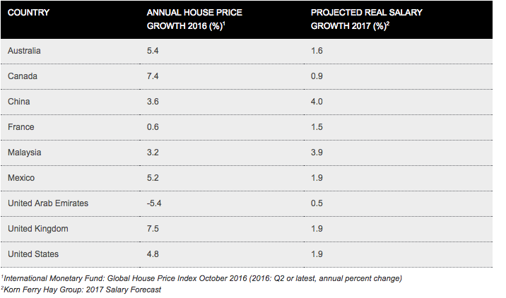 HSBC House price inflation table